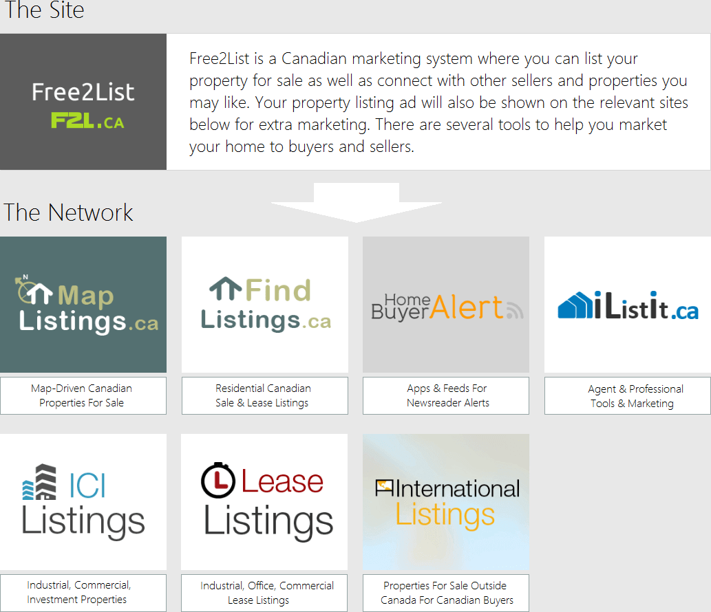 Free2List is a Canadian marketing system where you can list your property for sale as well as connect with other sellers and properties you may like. Your property listing ad will also be shown on the relevant sites below for extra marketing. there are seeral tools to help you market your home to buyers and sellers